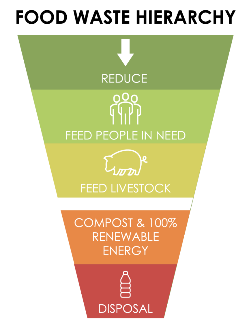Hierarchy of food waste